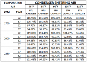 Cooling Capacity Chart Percentage Total Performance