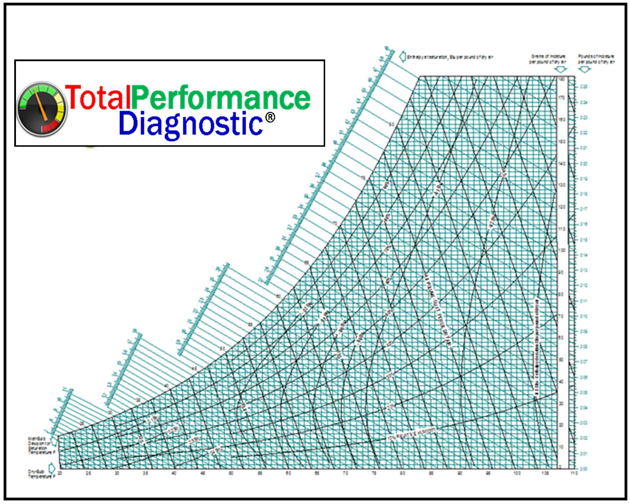 Just Science… Total Performance Diagnostic for the HVAC Industry #06A23C