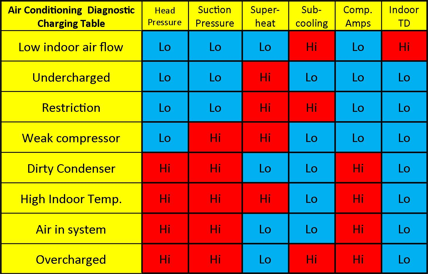 air conditioner troubleshooting chart: Refrigerant problem diagnostic chart total performance