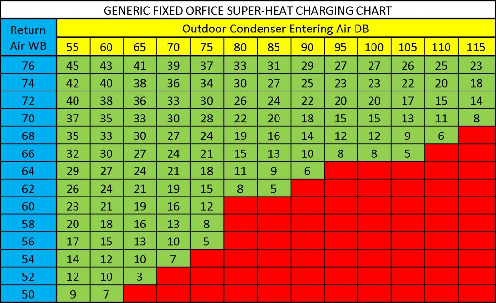 Super heat charging chart total performance diagnostic for the