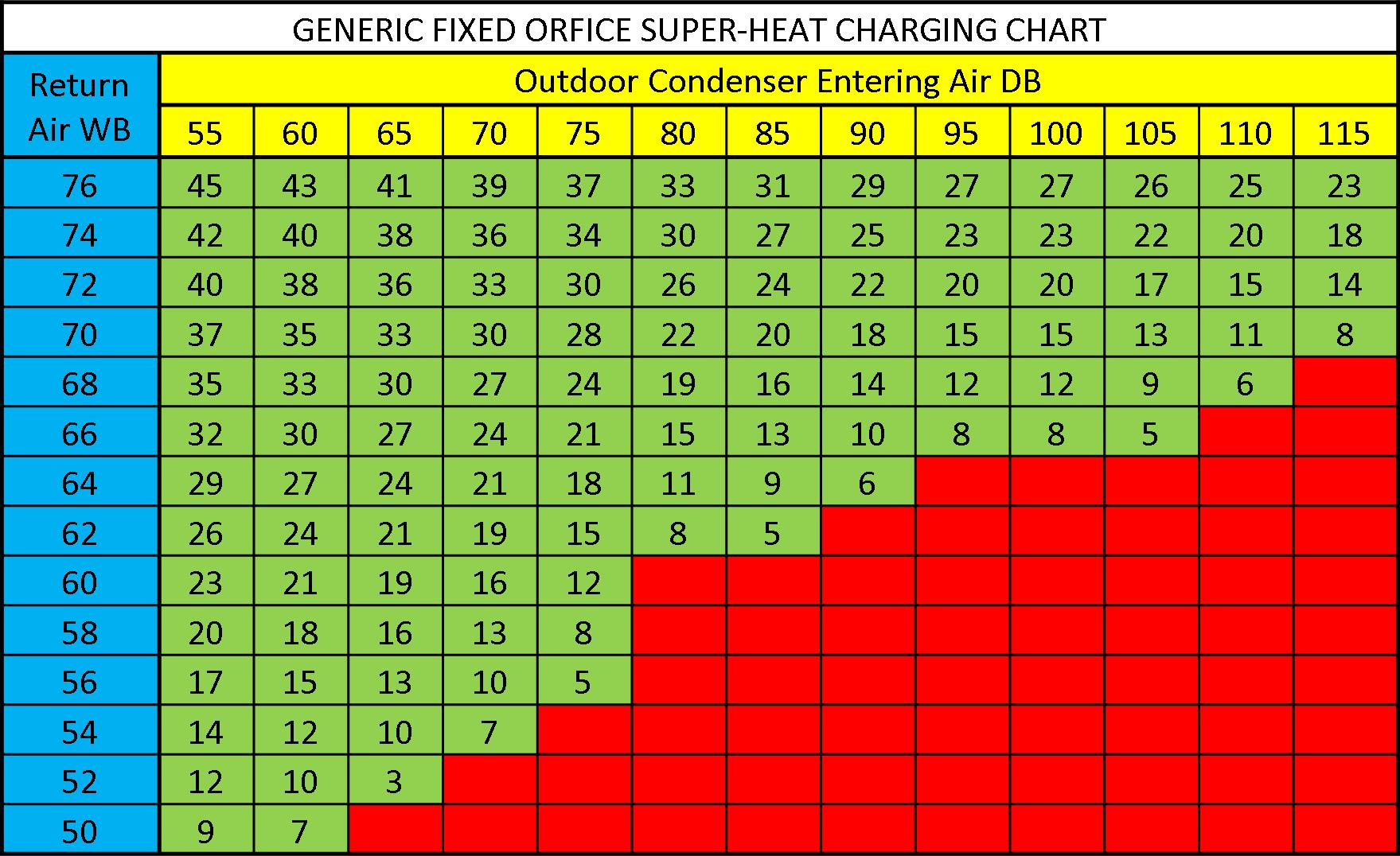 Super Heat Charging Chart Total Performance Diagnostic